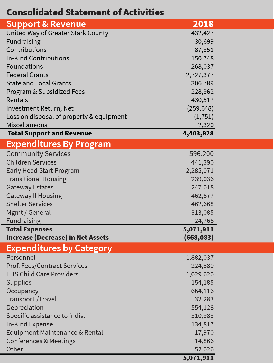 2018 Audited Financials YWCA Canton